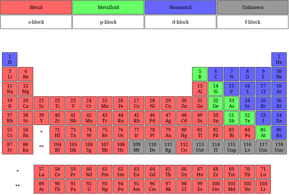 Documents bergmanns chemistry families of the periodic table urtaz Choice Image