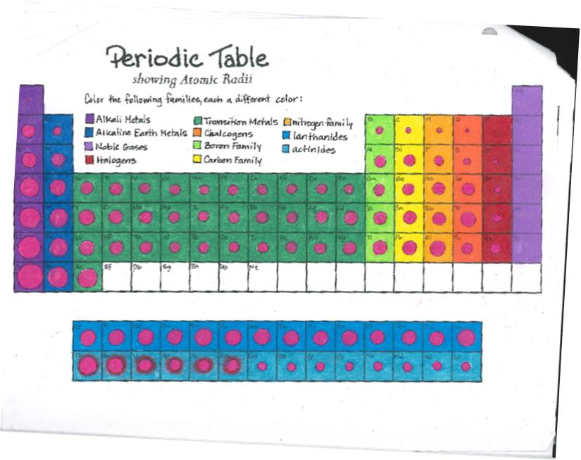 Color Coding The Periodic Table Worksheet Answer Key